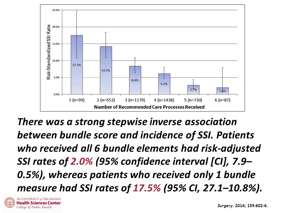 There was a strong stepwise inverse association between bundle score and incidence of SSI. Patients who received all 6 bundle elements had risk-adjusted SSI rates of 2.0% (95% confidence interval [CI], 7.9–0.5%), whereas patients who received only 1 bundle measure had SSI rates of 17.5% (95% CI, 27.1–10.8%).
